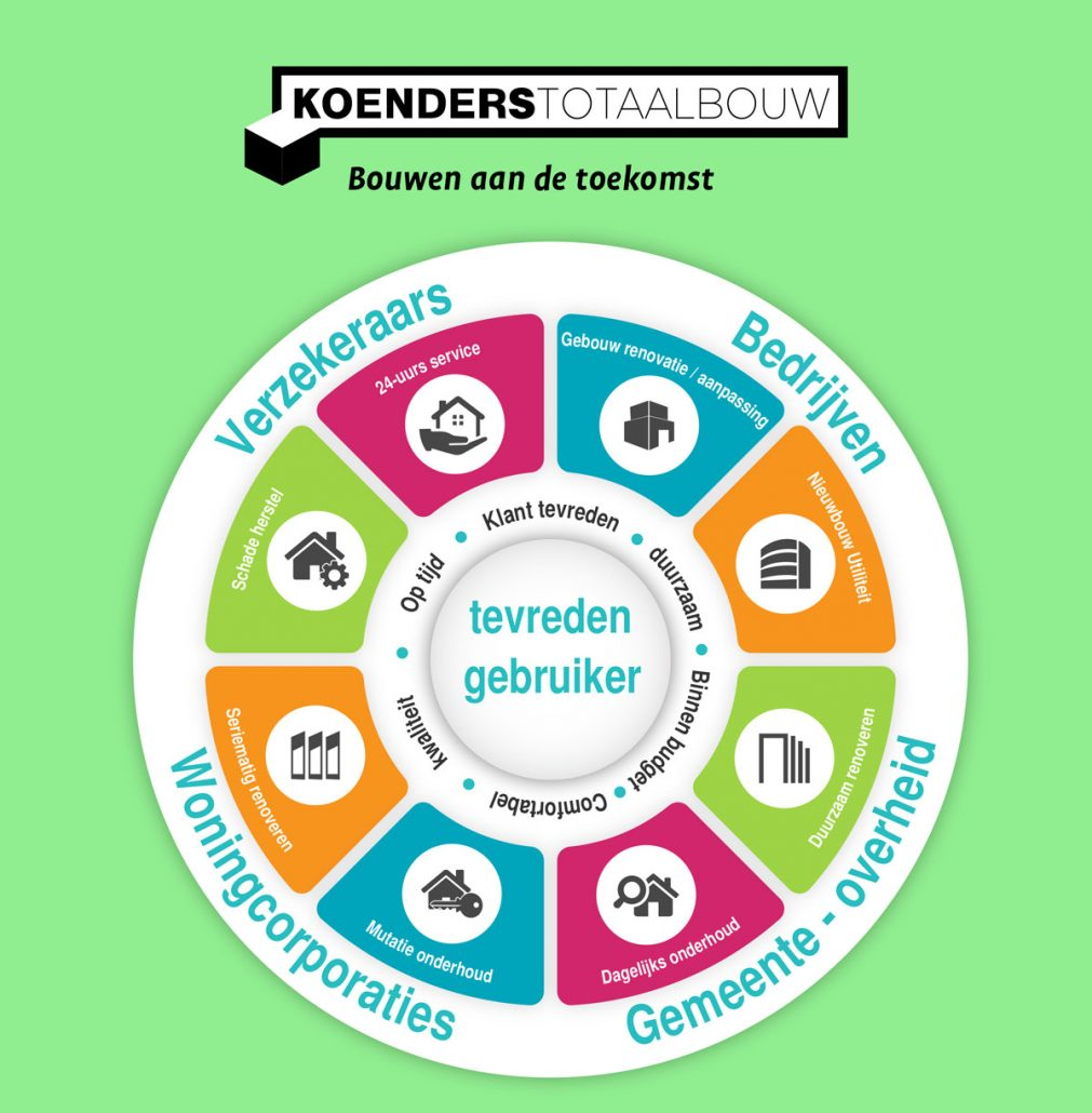 Diagram_Koenders